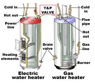 John Curtin Home Inspector Water Heater Pressure Relief